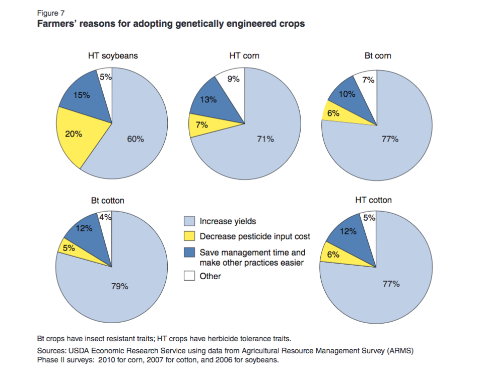 Farmers reasons for adopting genetically engineered crops