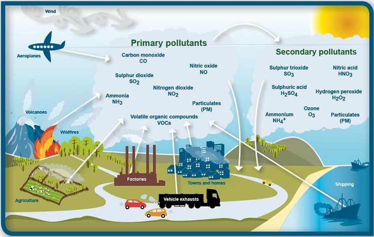 sources of particulate matter air pollution